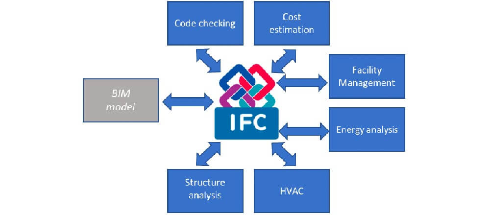 An example of the interoperability benefits associated with the IFC schema